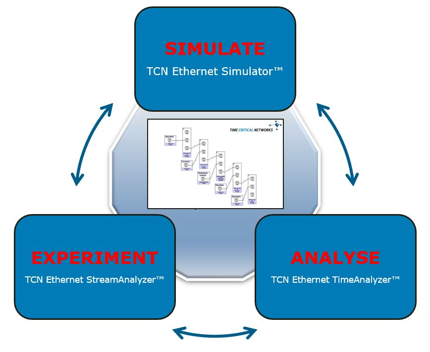 TCN Ethernet Design & Analysis Suite